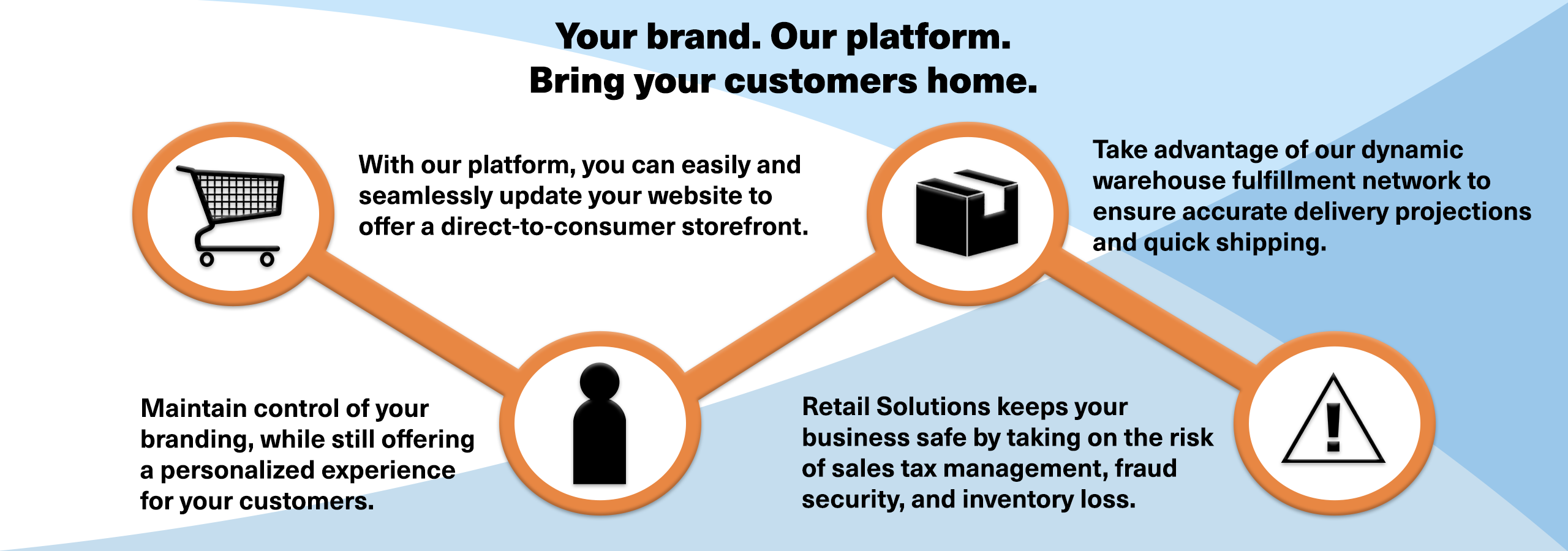 With our platform you can: easily update your website to offer a direct to consumer storefront, maintain control of your branding, take advantage of our dynamic warehouse fulfillment network, and keep your business safe from risks ranging from fraud security to inventory loss.
